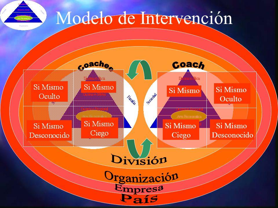 Modelo de Intervención Si Mismo Ciego Si Mismo Desconocido Si Mismo Oculto Si Mismo