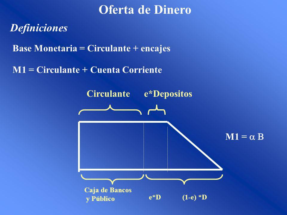 Oferta de Dinero Definiciones M1 = Circulante + Cuenta Corriente Base Monetaria = Circulante + encajes Circulantee*Depositos Caja de Bancos y Público e*D(1-e) *D M1 =