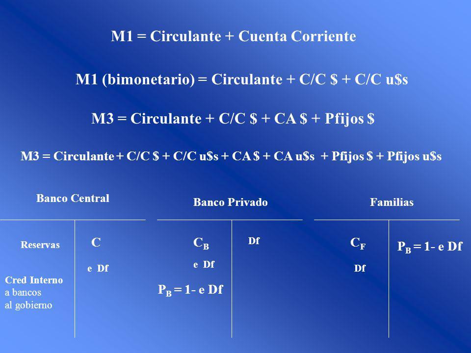M1 = Circulante + Cuenta Corriente M1 (bimonetario) = Circulante + C/C $ + C/C u$s M3 = Circulante + C/C $ + CA $ + Pfijos $ M3 = Circulante + C/C $ + C/C u$s + CA $ + CA u$s + Pfijos $ + Pfijos u$s Banco Central Banco PrivadoFamilias CCBCB CFCF Df e Df P B = 1- e Df e Df Reservas Cred Interno a bancos al gobierno