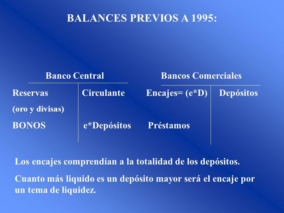 BALANCES PREVIOS A 1995: Banco Central Bancos Comerciales Reservas Circulante Encajes= (e*D) Depósitos (oro y divisas) BONOS e*Depósitos Préstamos Los encajes comprendían a la totalidad de los depósitos.