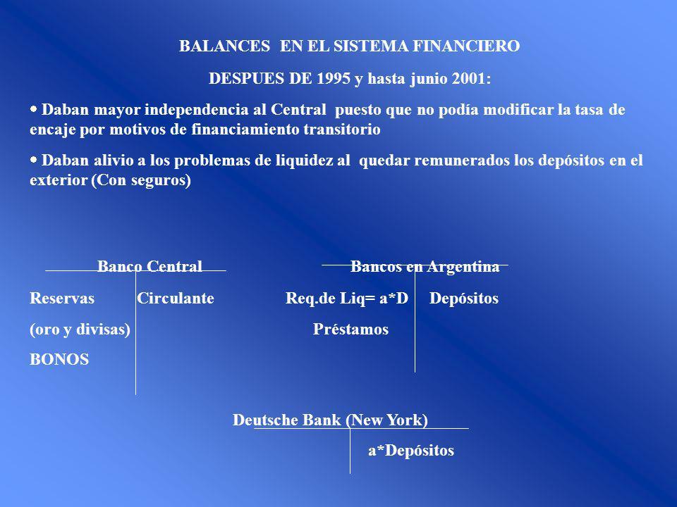 BALANCES EN EL SISTEMA FINANCIERO DESPUES DE 1995 y hasta junio 2001: Daban mayor independencia al Central puesto que no podía modificar la tasa de encaje por motivos de financiamiento transitorio Daban alivio a los problemas de liquidez al quedar remunerados los depósitos en el exterior (Con seguros) Banco Central Bancos en Argentina Reservas Circulante Req.de Liq= a*D Depósitos (oro y divisas) Préstamos BONOS Deutsche Bank (New York) a*Depósitos