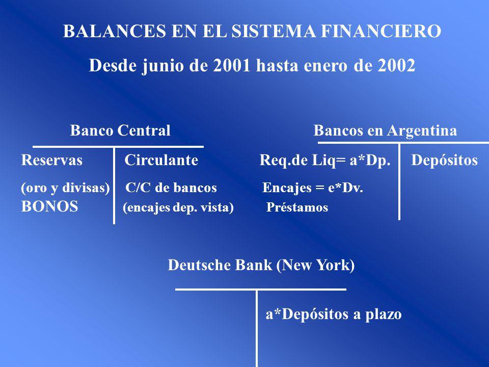 BALANCES EN EL SISTEMA FINANCIERO Desde junio de 2001 hasta enero de 2002 Banco Central Bancos en Argentina Reservas Circulante Req.de Liq= a*Dp.