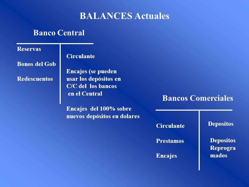 BALANCES Actuales Reservas Bonos del Gob Redescuentos Banco Central Circulante Encajes (se pueden usar los depósitos en C/C del los bancos en el Central Encajes del 100% sobre nuevos depósitos en dolares Bancos Comerciales Circulante Prestamos Encajes Depositos Reprogra mados