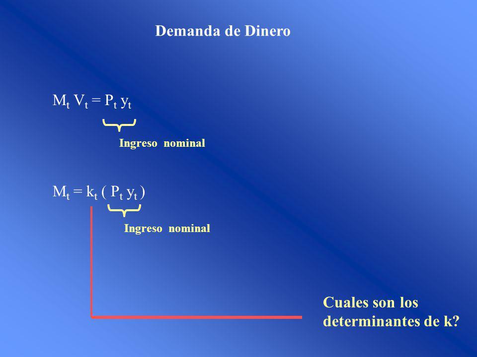 Demanda de Dinero M t V t = P t y t M t = k t ( P t y t ) Ingreso nominal Cuales son los determinantes de k?