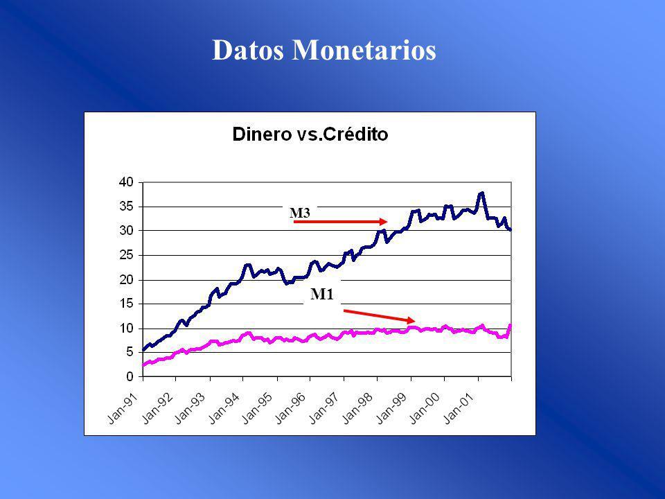 Datos Monetarios M3 M1