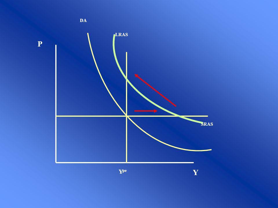 Modelo KeynesianoModelo Clásico Recursos Desempleados (desempleo Involuntario) Pleno Empleo (no significa que todos trabajan - TND ) Precios Rígidos Precios Flexibles Expectativas Rígidas Ilusión monetaria Rigidez contractual Expectativas Racionales (Forward Looking) Ausencia de ilusión monetaria Existencia de un multiplicador de la política fiscal y monetaria en economías cerradas Ninguna política de demanda que no signifique cambios en precios relativos tendrá efectos reales.