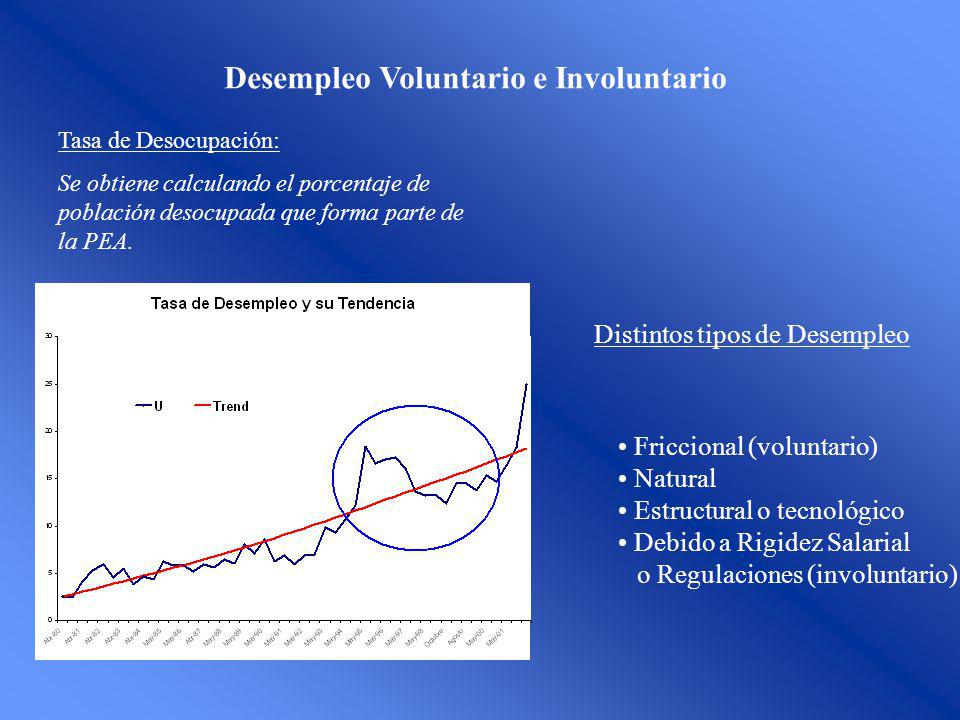 Desempleo Voluntario e Involuntario Tasa de Desocupación: Se obtiene calculando el porcentaje de población desocupada que forma parte de la PEA.