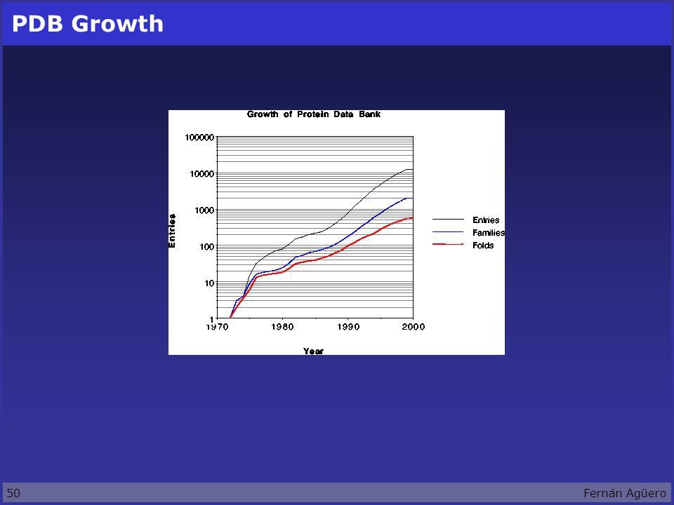 50Fernán Agüero PDB Growth