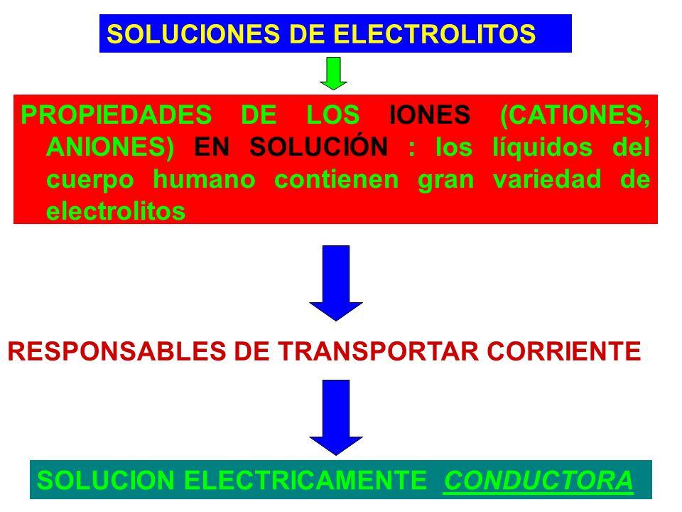 PROPIEDADES DE LOS IONES (CATIONES, ANIONES) EN SOLUCIÓN : los líquidos del cuerpo humano contienen gran variedad de electrolitos RESPONSABLES DE TRAN