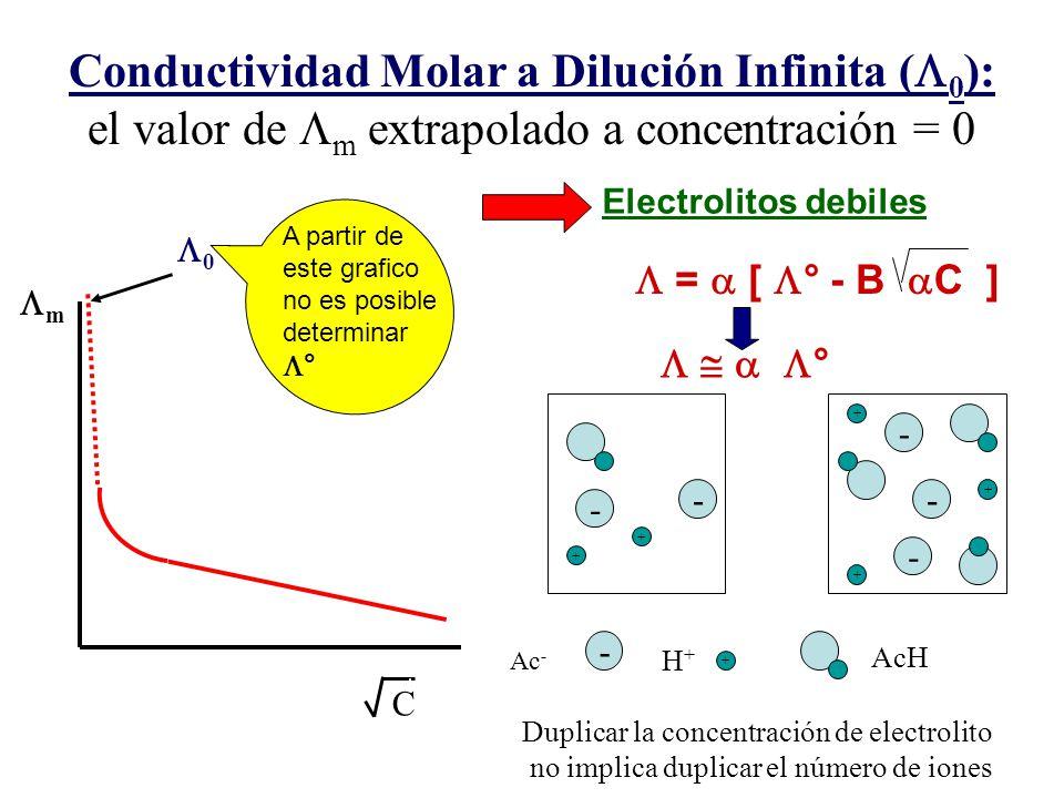 Duplicar la concentración de electrolito no implica duplicar el número de iones - - - - - - + Ac - H+H+ AcH + + + + + 0 C m Conductividad Molar a Dilu