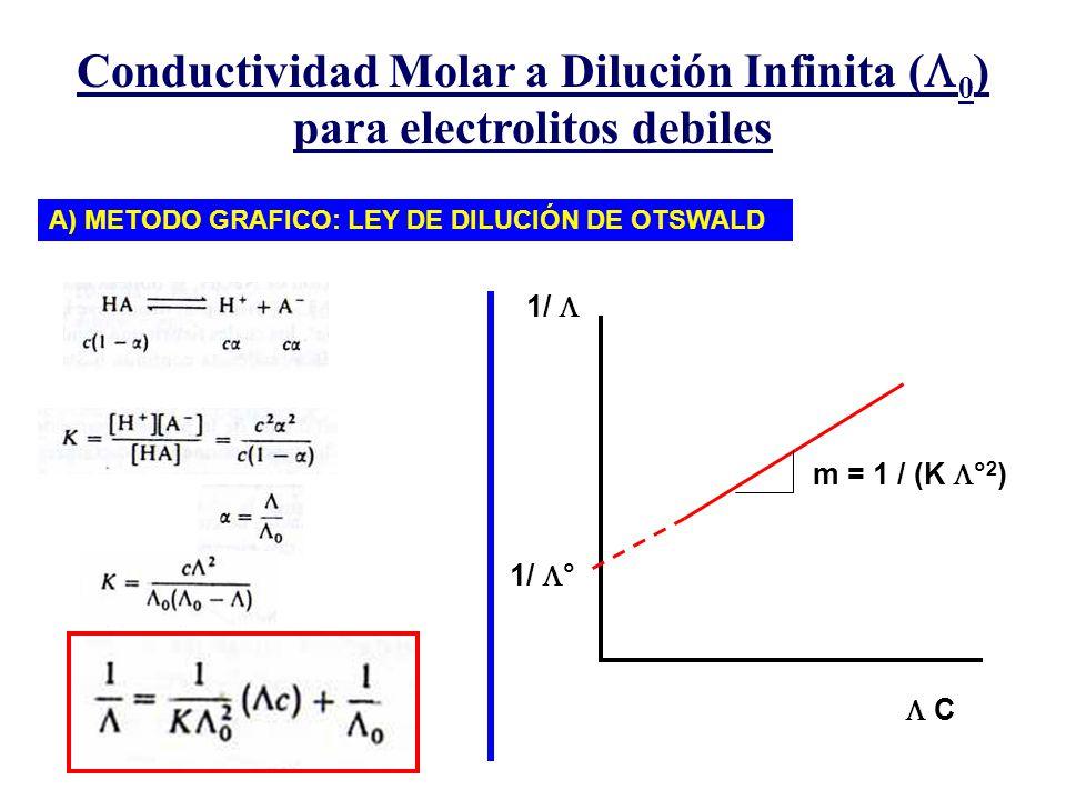 Conductividad Molar a Dilución Infinita ( 0 ) para electrolitos debiles A) METODO GRAFICO: LEY DE DILUCIÓN DE OTSWALD 1/ C m = 1 / (K ° 2 ) 1/ °