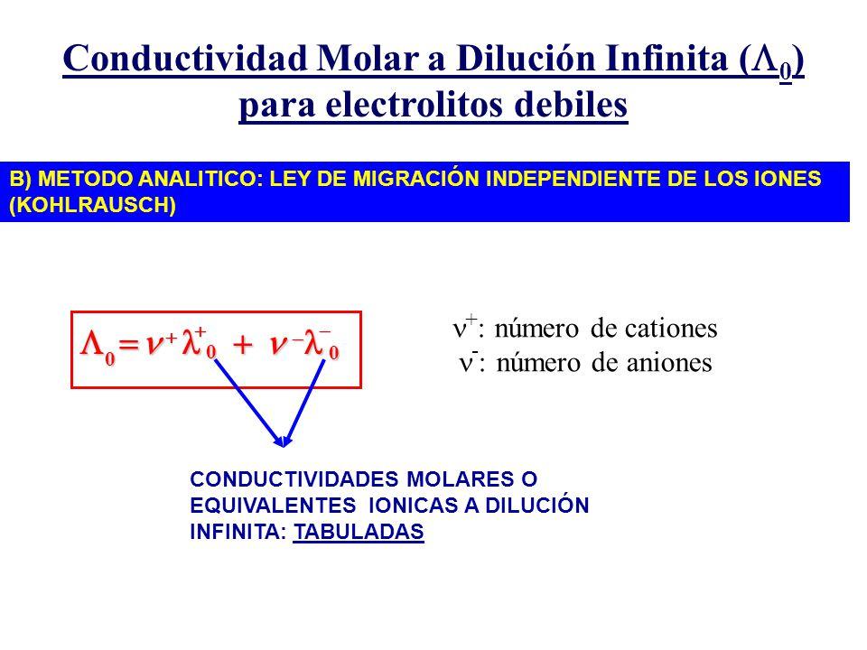 Conductividad Molar a Dilución Infinita ( 0 ) para electrolitos debiles B) METODO ANALITICO: LEY DE MIGRACIÓN INDEPENDIENTE DE LOS IONES (KOHLRAUSCH)