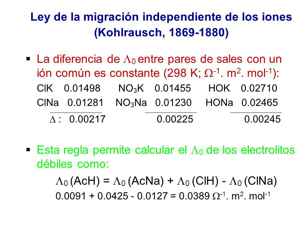 Ley de la migración independiente de los iones (Kohlrausch, 1869-1880) La diferencia de 0 entre pares de sales con un ión común es constante (298 K; -