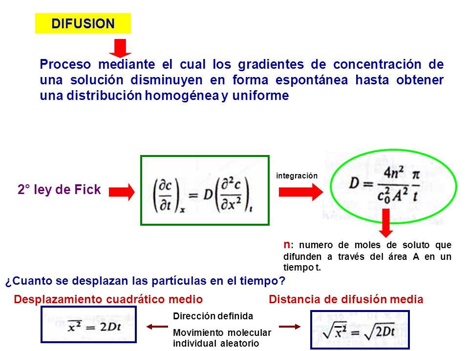 2° ley de Fick n : numero de moles de soluto que difunden a través del área A en un tiempo t. ¿Cuanto se desplazan las partículas en el tiempo? Despla