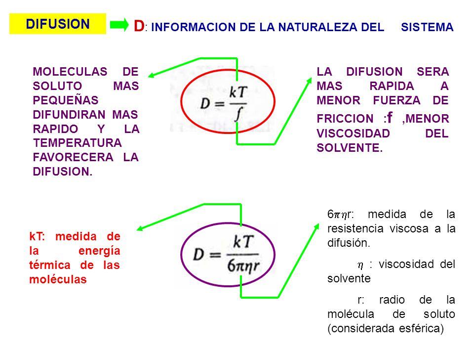 D : INFORMACION DE LA NATURALEZA DEL SISTEMA MOLECULAS DE SOLUTO MAS PEQUEÑAS DIFUNDIRAN MAS RAPIDO Y LA TEMPERATURA FAVORECERA LA DIFUSION. kT: medid