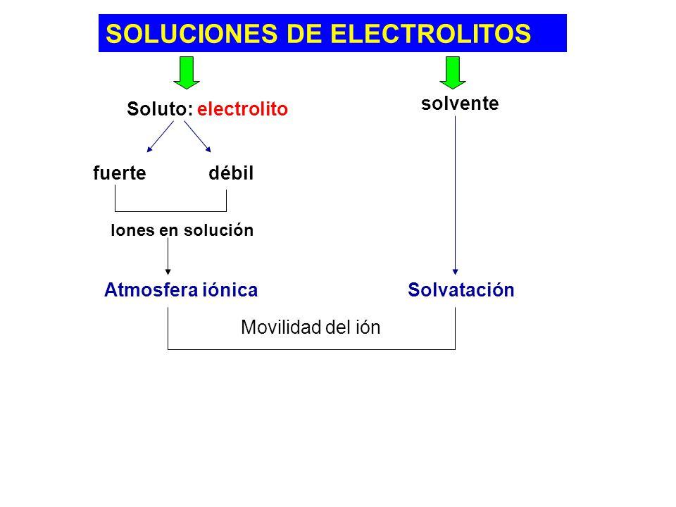 Soluto: electrolito solvente fuertedébil Iones en solución Atmosfera iónica Solvatación Movilidad del ión