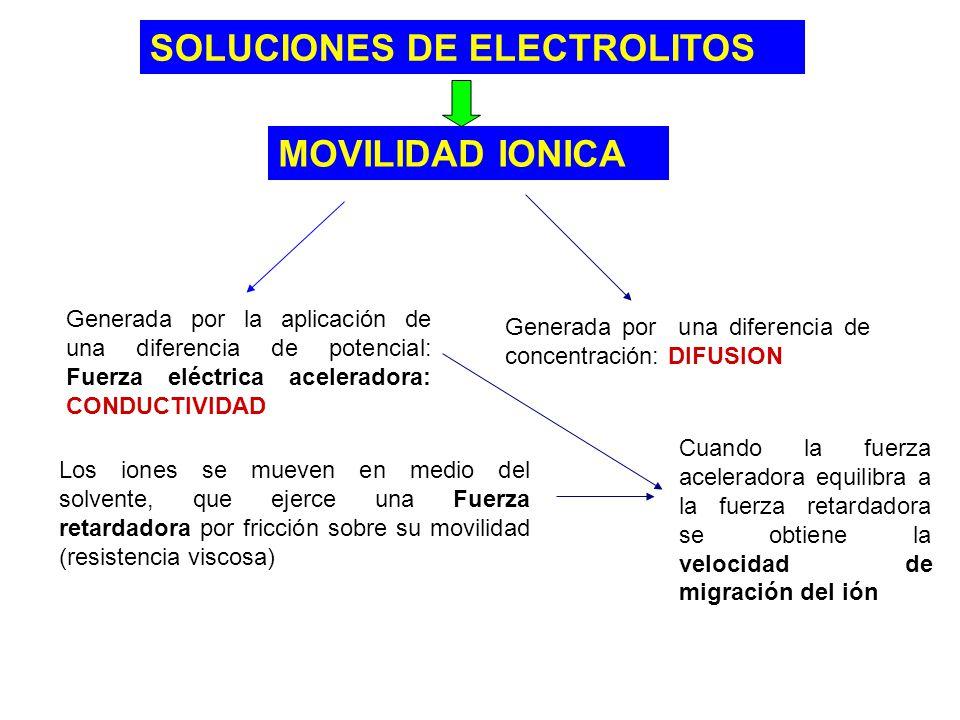 SOLUCIONES DE ELECTROLITOS MOVILIDAD IONICA Generada por la aplicación de una diferencia de potencial: Fuerza eléctrica aceleradora: CONDUCTIVIDAD Gen