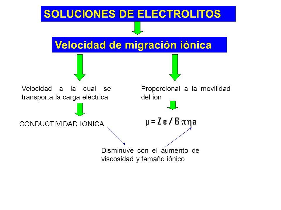 SOLUCIONES DE ELECTROLITOS Velocidad de migración iónica Velocidad a la cual se transporta la carga eléctrica CONDUCTIVIDAD IONICA Disminuye con el au