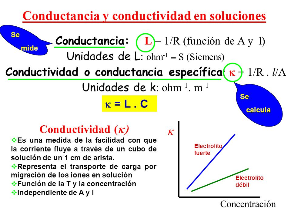 Conductancia: L = 1/R (función de A y l) Unidades de L : ohm -1 S (Siemens) Conductividad o conductancia específica : = 1/R. l/A Unidades de k ohm -1.