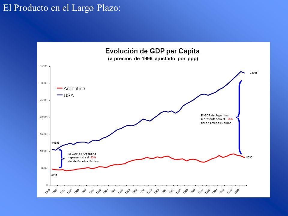 Evolución de GDP per Capita (a precios de 1996 ajustado por ppp) 8095 4715 33005 10598 0 5000 10000 15000 20000 25000 30000 35000 194819501952195419561958196019621964196619681970197219741976197819801982198419861988199019921994199619982000 Argentina USA El GDP de Argentina representaba el45% del de Estados Unidos El GDP de Argentina representa sólo el25% del de Estados Unidos El Producto en el Largo Plazo: