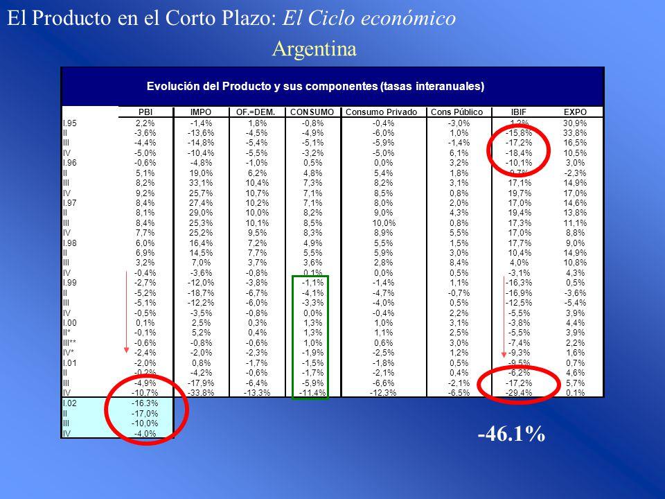 PBIIMPOOF.=DEM.CONSUMOConsumo PrivadoCons PúblicoIBIFEXPO I.952,2%-1,4%1,8%-0,8%-0,4%-3,0%1,2%30,9% II-3,6%-13,6%-4,5%-4,9%-6,0%1,0%-15,8%33,8% III-4,4%-14,8%-5,4%-5,1%-5,9%-1,4%-17,2%16,5% IV-5,0%-10,4%-5,5%-3,2%-5,0%6,1%-18,4%10,5% I.96-0,6%-4,8%-1,0%0,5%0,0%3,2%-10,1%3,0% II5,1%19,0%6,2%4,8%5,4%1,8%9,7%-2,3% III8,2%33,1%10,4%7,3%8,2%3,1%17,1%14,9% IV9,2%25,7%10,7%7,1%8,5%0,8%19,7%17,0% I.978,4%27,4%10,2%7,1%8,0%2,0%17,0%14,6% II8,1%29,0%10,0%8,2%9,0%4,3%19,4%13,8% III8,4%25,3%10,1%8,5%10,0%0,8%17,3%11,1% IV7,7%25,2%9,5%8,3%8,9%5,5%17,0%8,8% I.986,0%16,4%7,2%4,9%5,5%1,5%17,7%9,0% II6,9%14,5%7,7%5,5%5,9%3,0%10,4%14,9% III3,2%7,0%3,7%3,6%2,8%8,4%4,0%10,8% IV-0,4%-3,6%-0,8%0,1%0,0%0,5%-3,1%4,3% I.99-2,7%-12,0%-3,8%-1,1%-1,4%1,1%-16,3%0,5% II-5,2%-18,7%-6,7%-4,1%-4,7%-0,7%-16,9%-3,6% III-5,1%-12,2%-6,0%-3,3%-4,0%0,5%-12,5%-5,4% IV-0,5%-3,5%-0,8%0,0%-0,4%2,2%-5,5%3,9% I.000,1%2,5%0,3%1,3%1,0%3,1%-3,8%4,4% II*-0,1%5,2%0,4%1,3%1,1%2,5%-5,5%3,9% III**-0,6%-0,8%-0,6%1,0%0,6%3,0%-7,4%2,2% IV*-2,4%-2,0%-2,3%-1,9%-2,5%1,2%-9,3%1,6% I.01-2,0%0,8%-1,7%-1,5%-1,8%0,5%-9,5%0,7% II-0,2%-4,2%-0,6%-1,7%-2,1%0,4%-6,2%4,6% III-4,9%-17,9%-6,4%-5,9%-6,6%-2,1%-17,2%5,7% IV-10,7%-33,8%-13,3%-11,4%-12,3%-6,5%-29,4%0,1% I.02-16.3% II-17,0% III-10,0% IV-4,0% Evolución del Producto y sus componentes (tasas interanuales) El Producto en el Corto Plazo: El Ciclo económico Argentina -46.1%