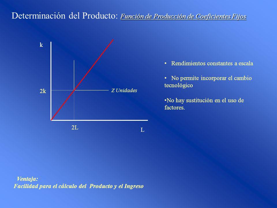 Función de Producción de Coeficientes Fijos Determinación del Producto: Función de Producción de Coeficientes Fijos L k 2L 2k Z Unidades Rendimientos constantes a escala No permite incorporar el cambio tecnológico No hay sustitución en el uso de factores.
