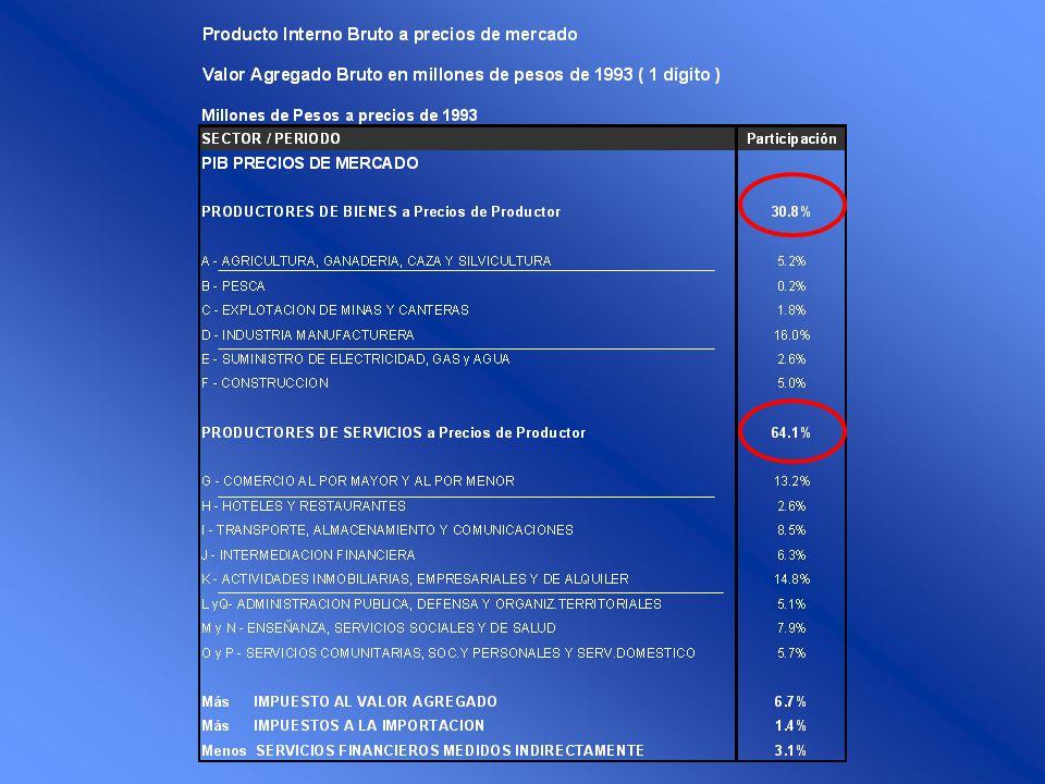 Método del Gasto y por Fuente de Generación de Ingreso Determinación del Producto: Método del Gasto y por Fuente de Generación de Ingreso Y + m = C+I+G+X = W + B + R Y + m = Cm + Cn + Im + In + Gm + Gn + X Oferta GlobalDemanda Global Y = C + I + G + (X - m) Balanza Comercial