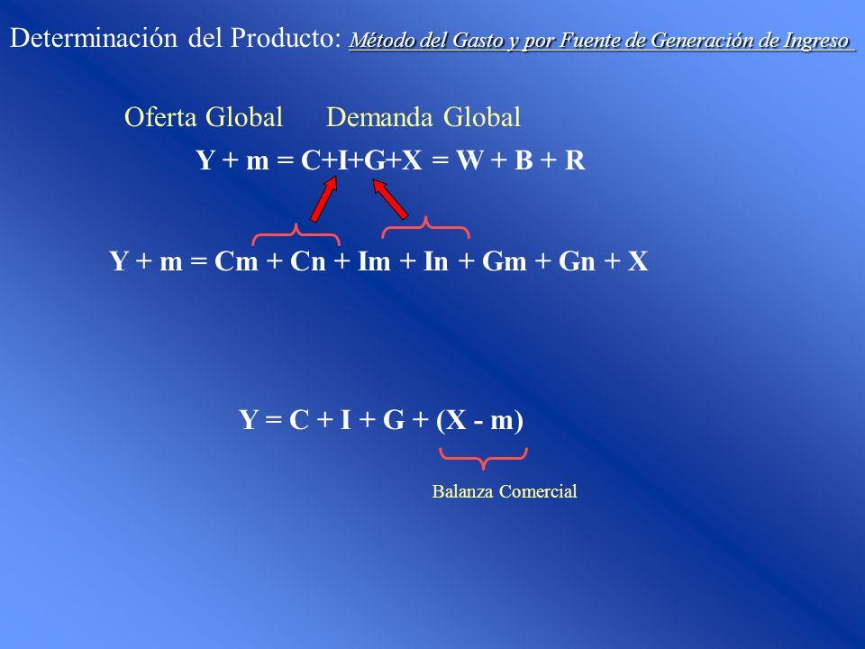 Definiciones Determinación del Producto: Definiciones Producto Bruto Interno Flujo de Bienes y Servicios producidos dentro de un país Incluye las depreciaciones de la Inversion PBI = C + I B ruta I nterna F ija + G + (X - m) IBIF = I Neta + D epreciaciones