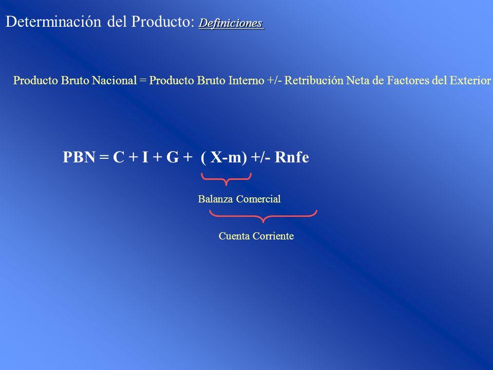 Definiciones Determinación del Producto: Definiciones Producto Bruto Nacional = Producto Bruto Interno +/- Retribución Neta de Factores del Exterior PBN = C + I + G + ( X-m) +/- Rnfe Balanza Comercial Cuenta Corriente