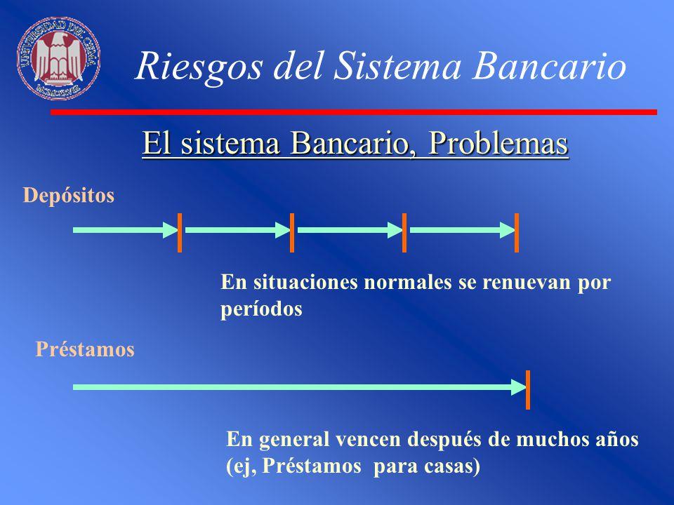 Riesgos del Sistema Bancario El sistema Bancario, Problemas Depósitos En situaciones normales se renuevan por períodos Préstamos En general vencen des