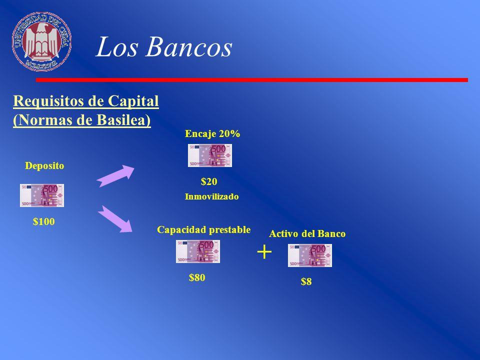 Los Bancos Requisitos de Capital (Normas de Basilea) $100 Deposito Encaje 20% $20 Inmovilizado Capacidad prestable $80 Activo del Banco $8 +