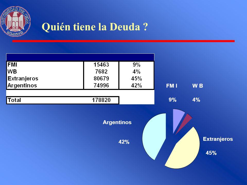 Quién tiene la Deuda ? FM I 9% W B 4% Extranjeros 45% Argentinos 42%