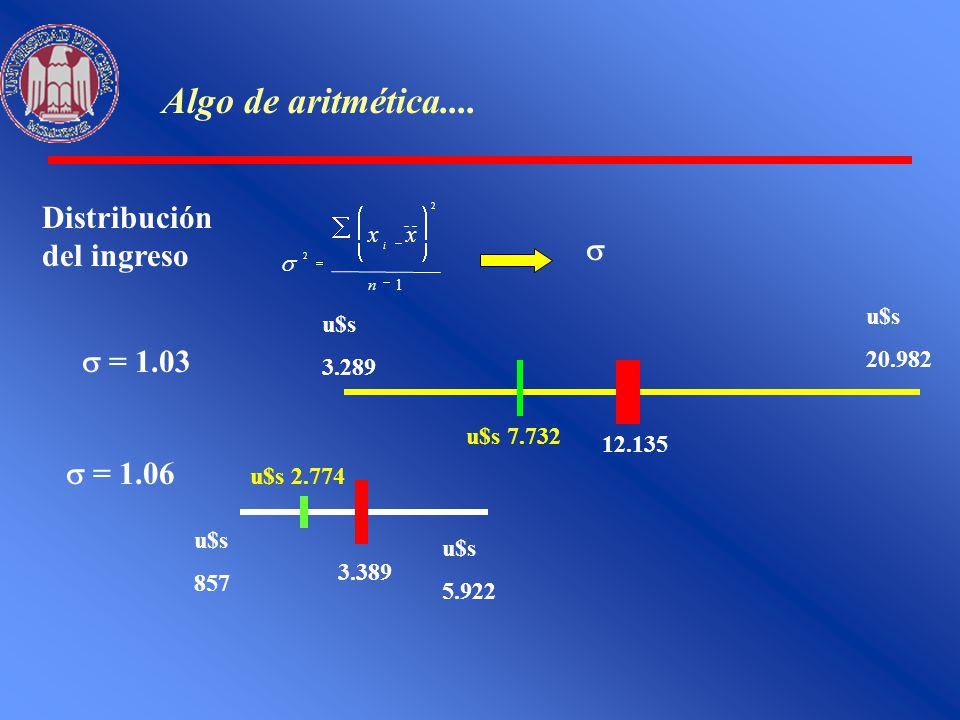 Algo de aritmética.... Distribución del ingreso 1 2 2 n xx i u$s 3.289 u$s 20.982 12.135 u$s 7.732 u$s 5.922 u$s 857 3.389 u$s 2.774 = 1.03 = 1.06
