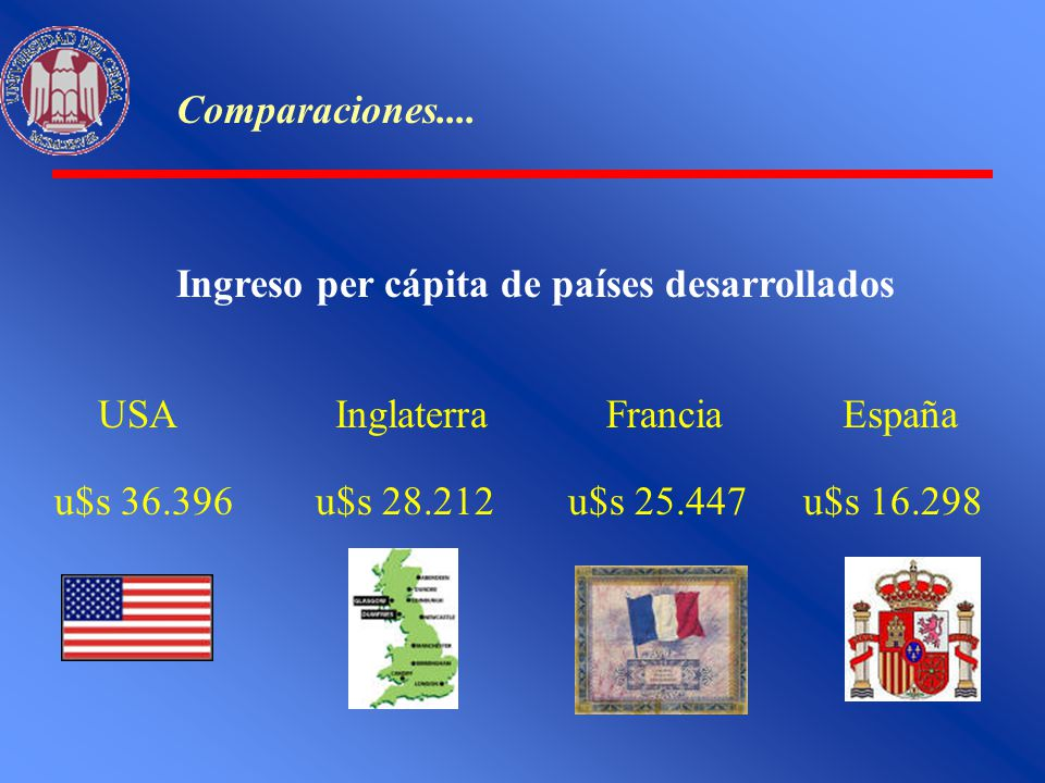 Comparaciones.... Ingreso per cápita de países desarrollados USA u$s 36.396 Inglaterra u$s 28.212 Francia u$s 25.447 España u$s 16.298
