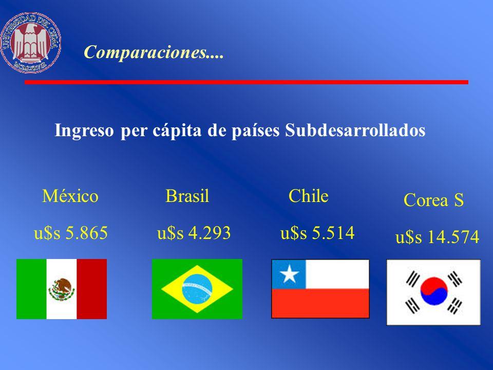 Comparaciones.... Ingreso per cápita de países Subdesarrollados México u$s 5.865 Brasil u$s 4.293 Chile u$s 5.514 Corea S u$s 14.574