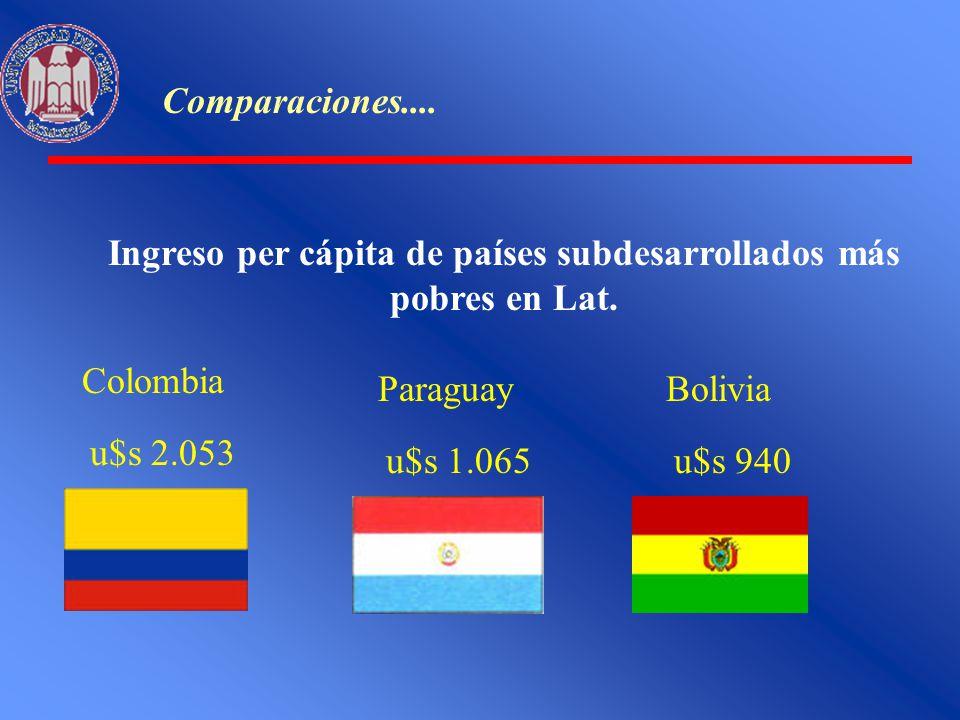 Comparaciones.... Ingreso per cápita de países subdesarrollados más pobres en Lat. Colombia u$s 2.053 Paraguay u$s 1.065 Bolivia u$s 940