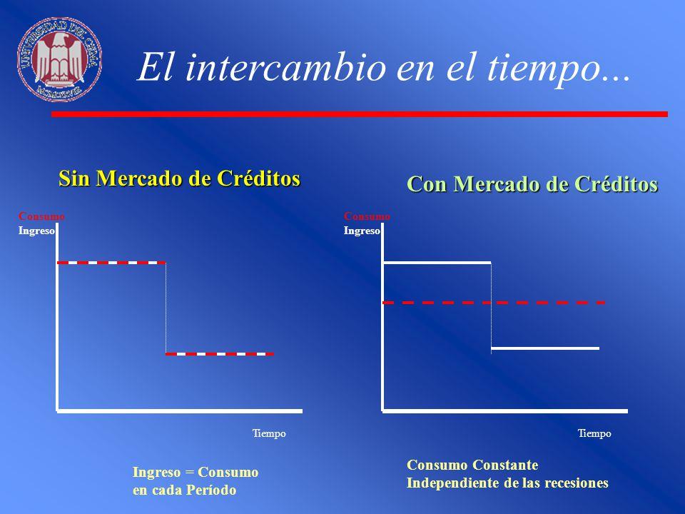El intercambio en el tiempo... Tiempo Consumo Ingreso Tiempo Consumo Ingreso Sin Mercado de Créditos Con Mercado de Créditos Ingreso = Consumo en cada