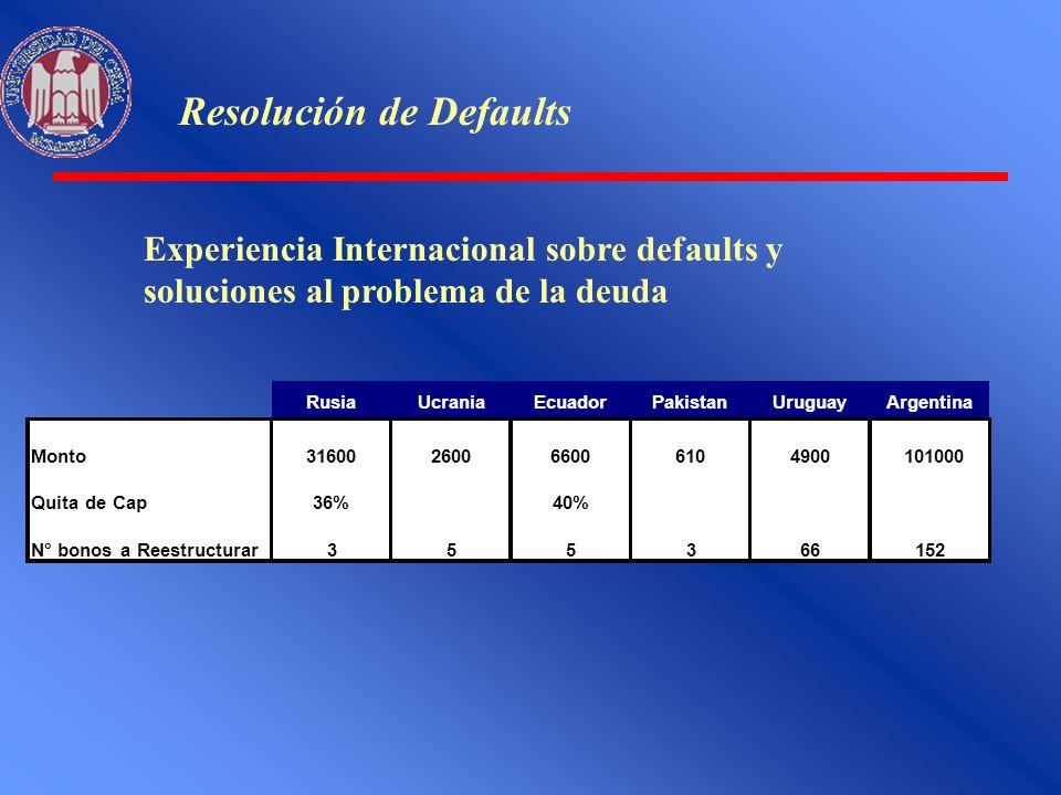 Resolución de Defaults Experiencia Internacional sobre defaults y soluciones al problema de la deuda RusiaUcraniaEcuadorPakistanUruguayArgentina Monto