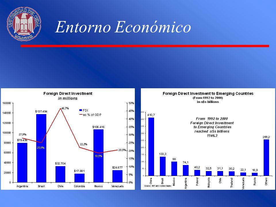 Entorno Económico