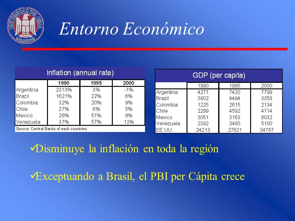 Disminuye la inflación en toda la región Exceptuando a Brasil, el PBI per Cápita crece