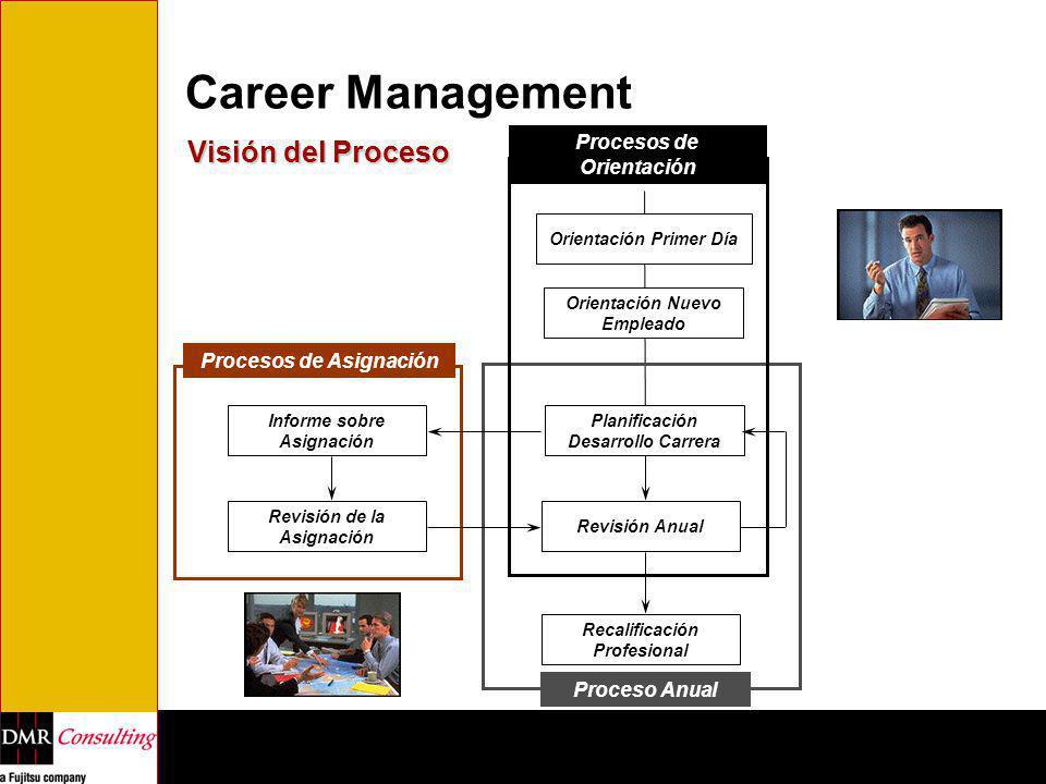 Career Management Visión del Proceso Orientación Primer Día Orientación Nuevo Empleado Planificación Desarrollo Carrera Revisión Anual Recalificación