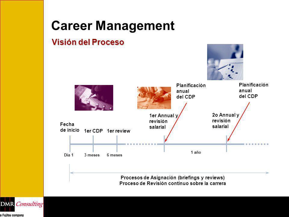 Career Management Visión del Proceso Fecha de inicio 1er CDP1er review 1er Annual y revisión salarial Planificación anual del CDP Procesos de Asignaci