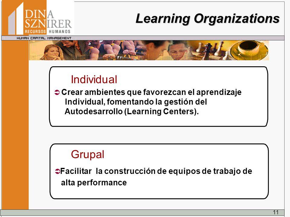 Learning Organizations Facilitar la construcción de equipos de trabajo de alta performance Grupal Crear ambientes que favorezcan el aprendizaje Indivi