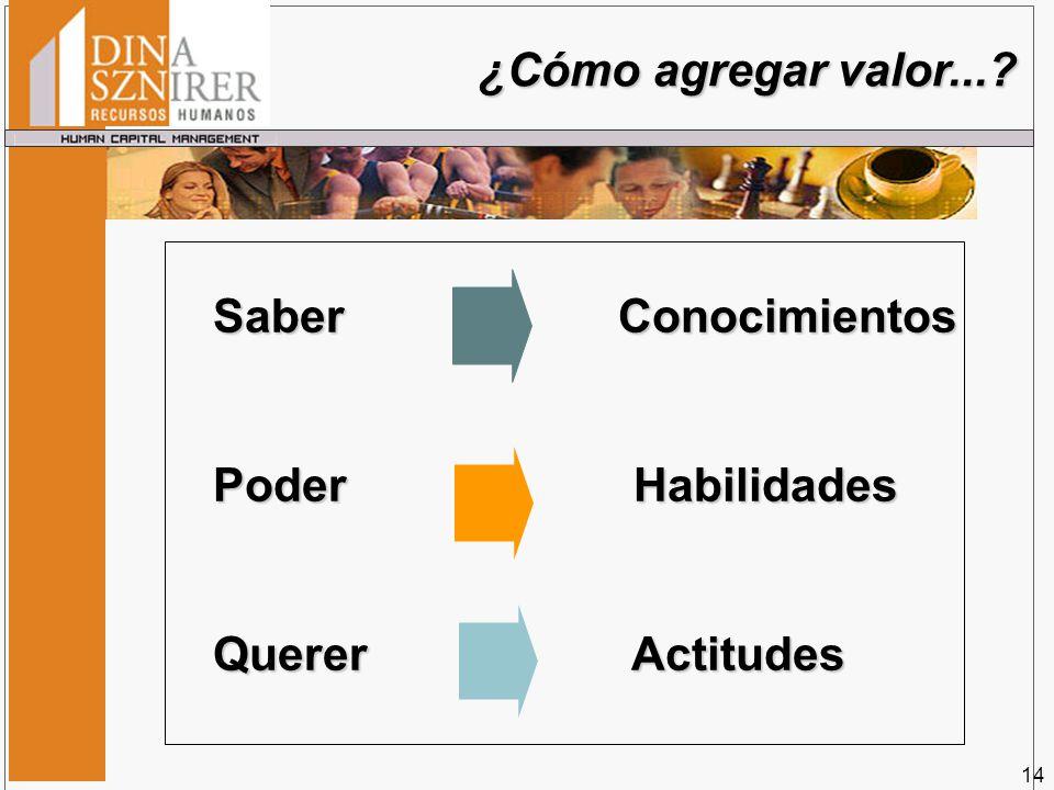 ¿Cómo agregar valor...? Saber Conocimientos Poder Habilidades Querer Actitudes 14