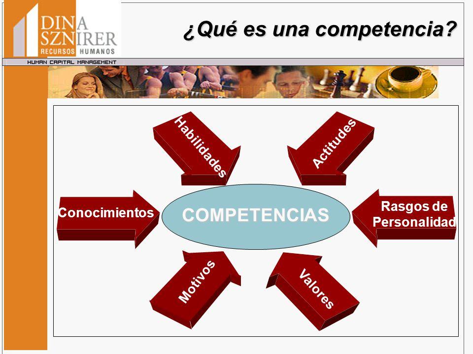¿Qué es una competencia? Conocimientos Rasgos de Personalidad Habilidades Motivos Actitudes Valores COMPETENCIAS