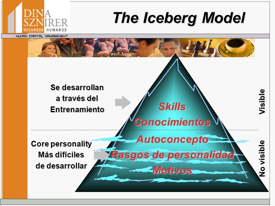 The Iceberg Model Visible No visible SkillsConocimientos Autoconcepto Rasgos de personalidad Motivos Se desarrollan a través del Entrenamiento Core pe