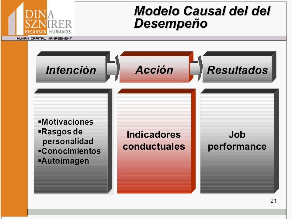 Modelo Causal del del Desempeño Intención Motivaciones Rasgos de personalidad Conocimientos Autoimagen Indicadores conductuales Job performance Acción