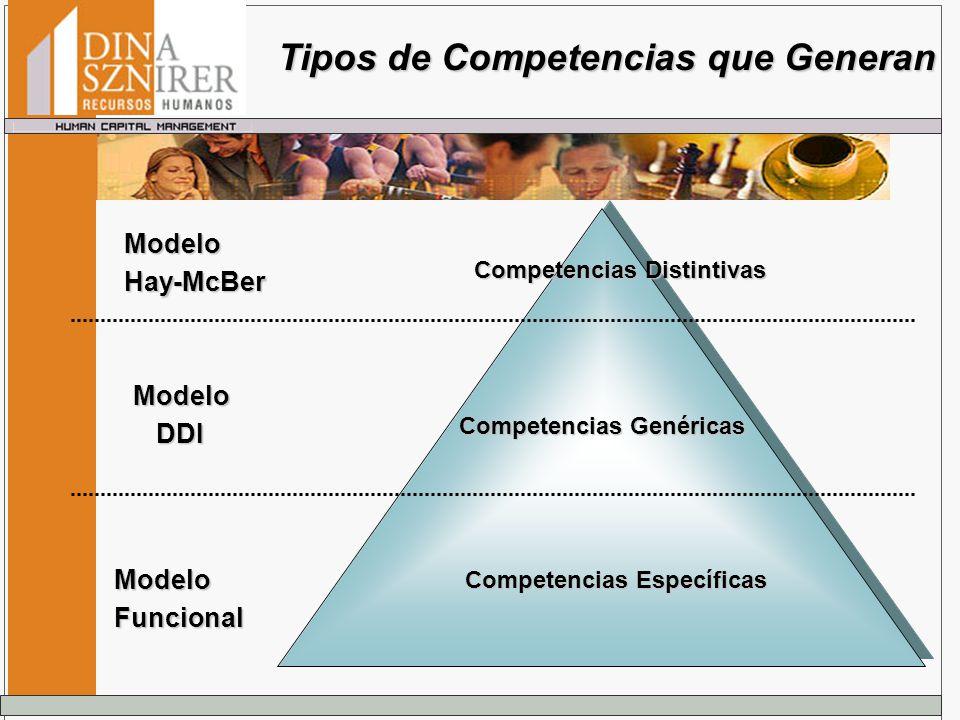 ModeloHay-McBer ModeloDDI ModeloFuncional Competencias Distintivas Competencias Genéricas Competencias Específicas Tipos de Competencias que Generan