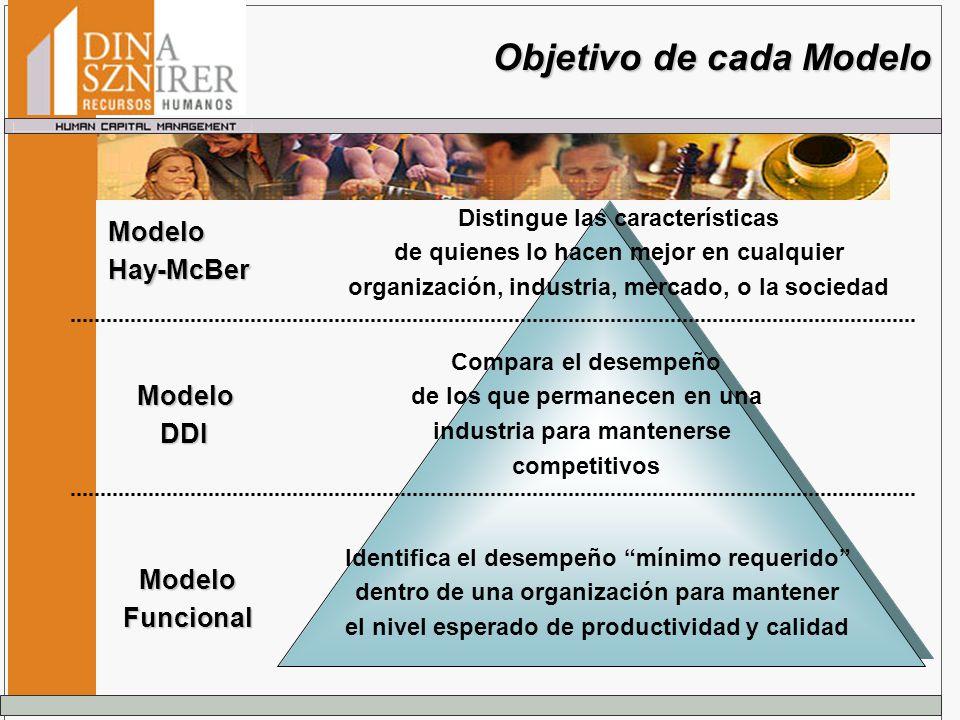 ModeloHay-McBer ModeloDDI ModeloFuncional Distingue las características de quienes lo hacen mejor en cualquier organización, industria, mercado, o la