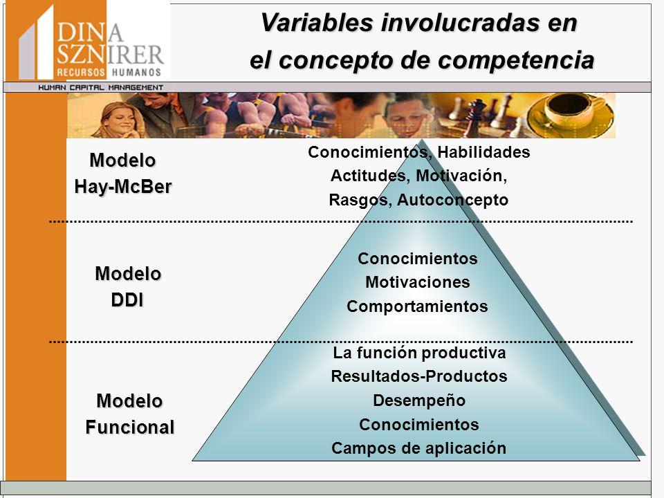 Conocimientos, Habilidades Actitudes, Motivación, Rasgos, Autoconcepto Conocimientos Motivaciones Comportamientos La función productiva Resultados-Pro